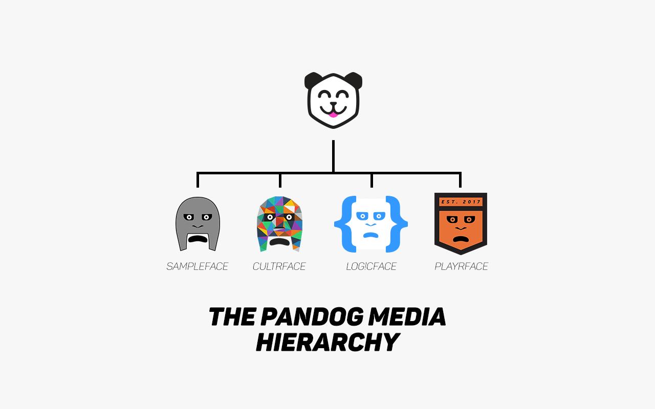 pandog media hierarchy