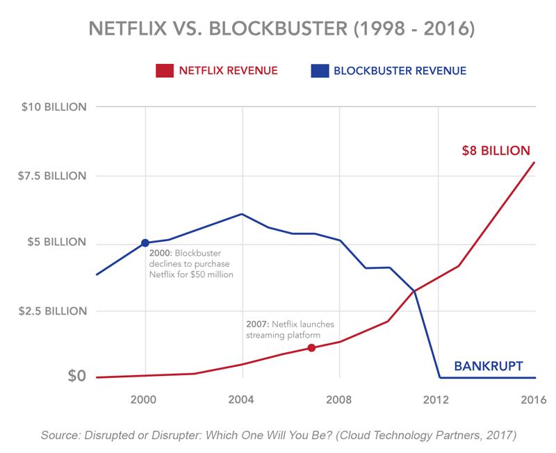 Umsätze von Blockbuster und Netflix