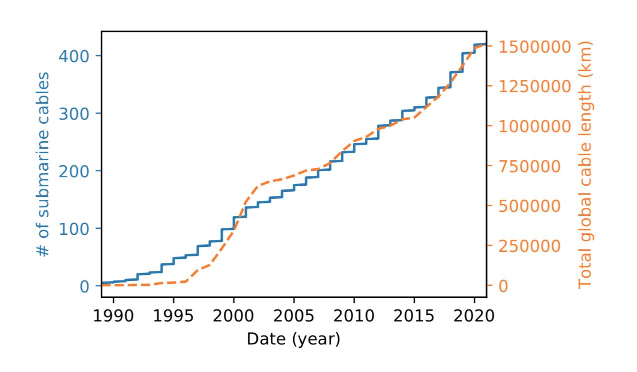Abbildung 3: Anzahl aktiver Unterwasserkabel (links), Gesamtlänge der derzeit aktiven Unterwasserkabel pro Jahr (rechts). Enthält geplante Kabel bis 2020, Apnic 2019