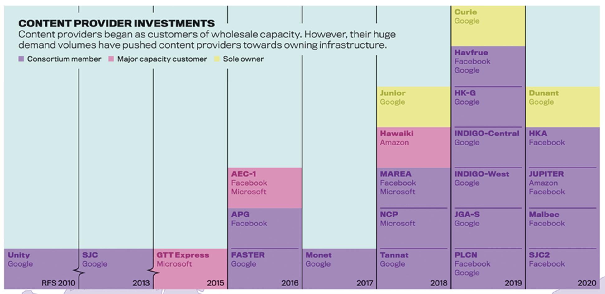 Abbildung 5: Investitionen der großen Digitalgiganten in physische Infrastrukturen, TeleGeography
