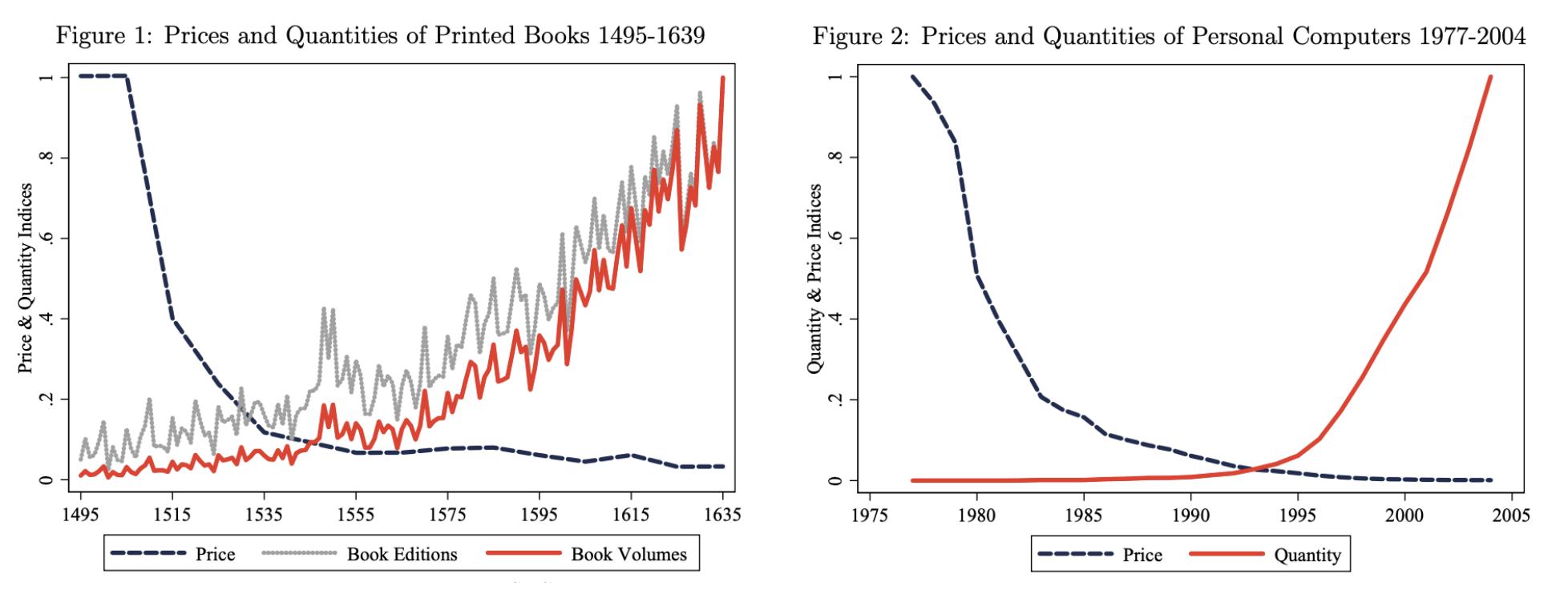 Abbildung 2: Preise und Anzahl von Büchern und PCs, 1490-1630 bzw. 1977-2004, Dittmar (2011)