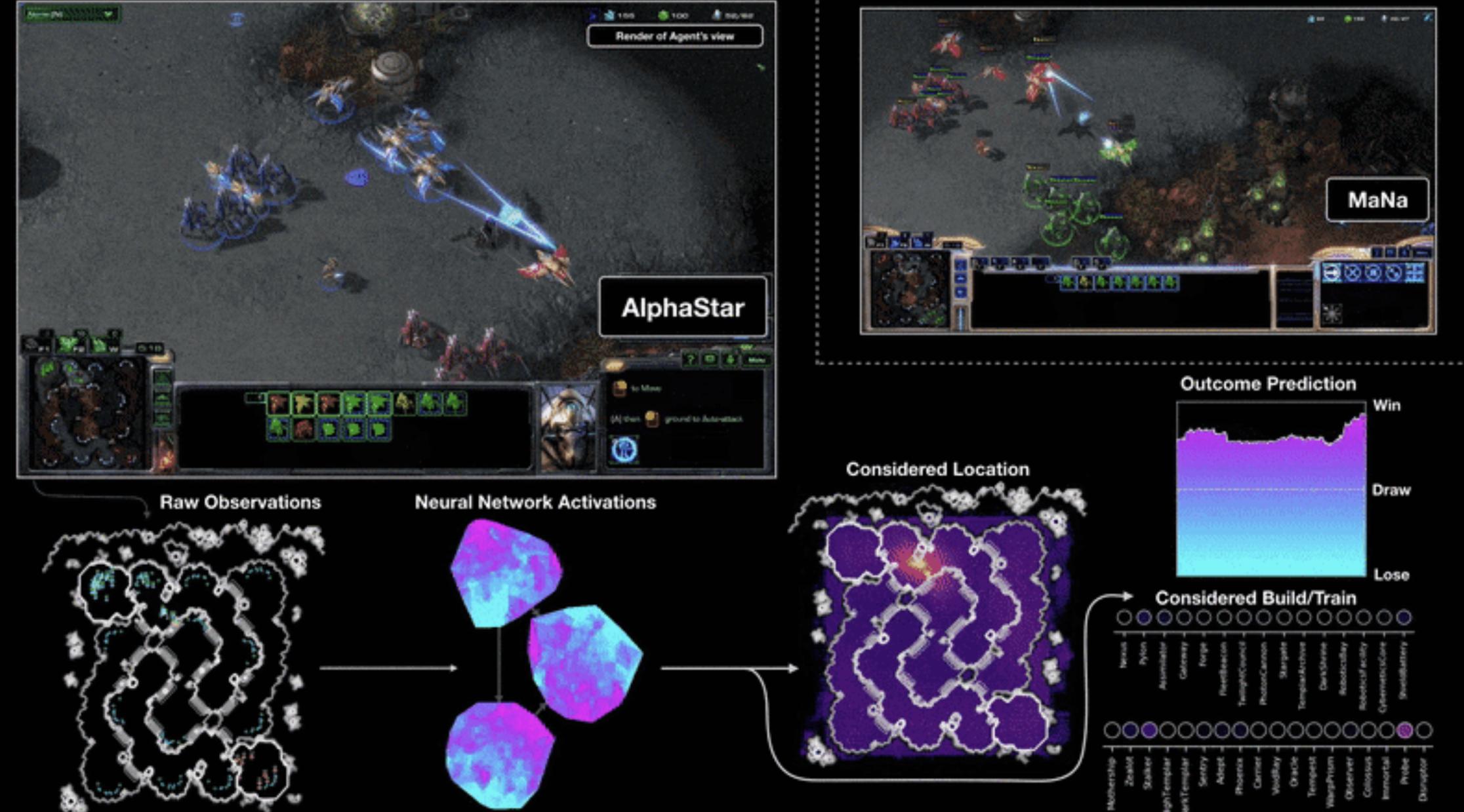 Abbildung 8: AlphaStar gegen MaNa, Quelle: DeepMind