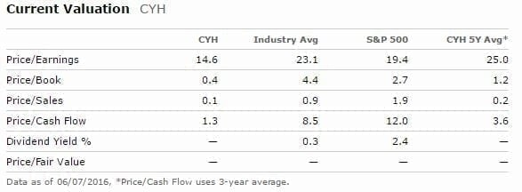 CYH valuation as of June 8, 2016, from morningstar.com