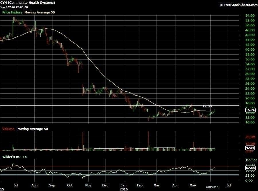 1-yr chart of CYH, courtesy of freestockcharts.com