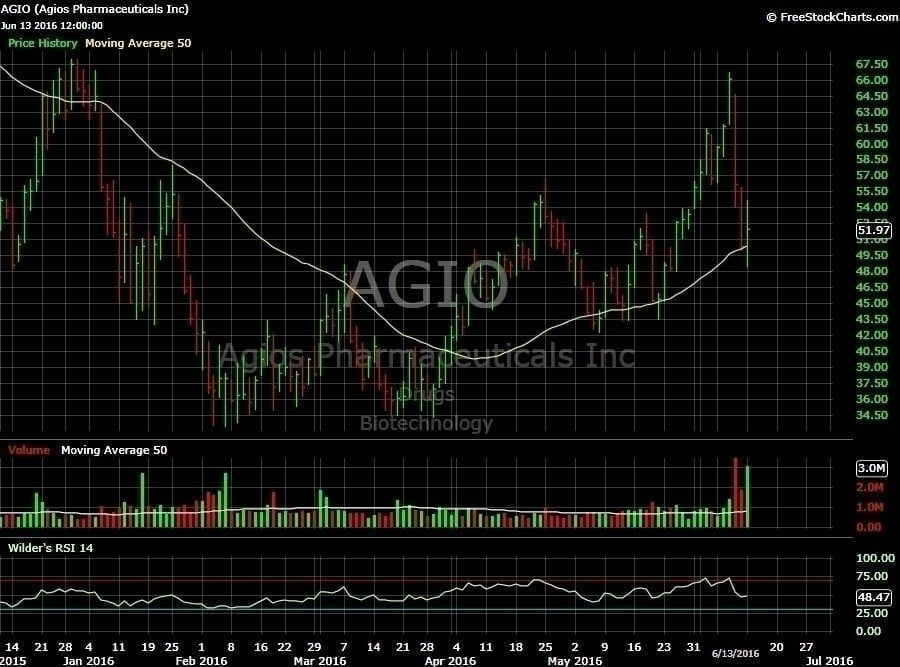 AGIO 6 month chart, courtesy of FreeStockCharts.com