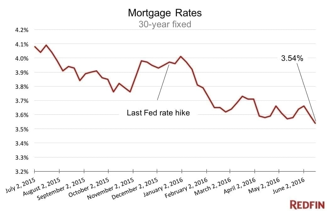 Current mortgage rates are reaching a new low