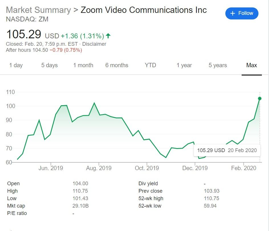 Zoom (ZM) stock price year to date