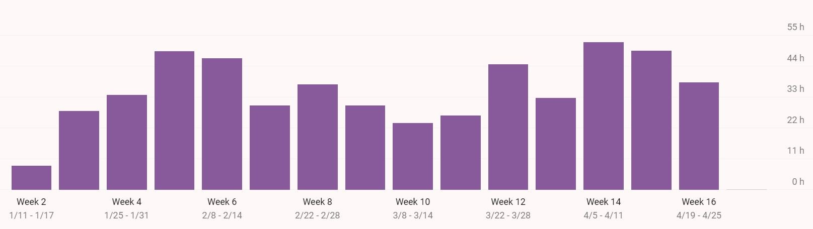 How much I studied overall (weekly view). Can you tell when I wrote my midterms and finals?