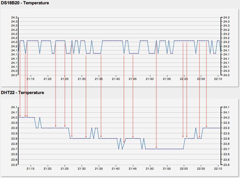 DHT sensor not responding