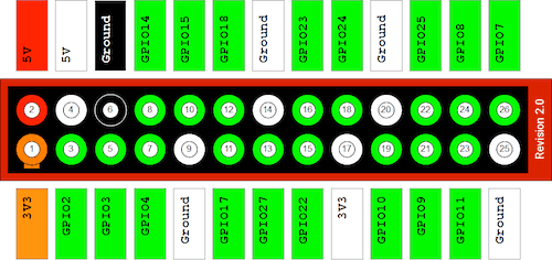 Layout GPIO pins