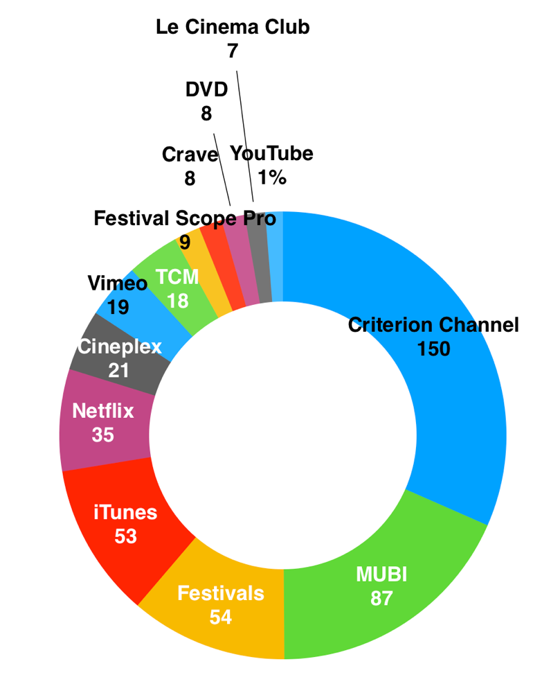 Viewing sources