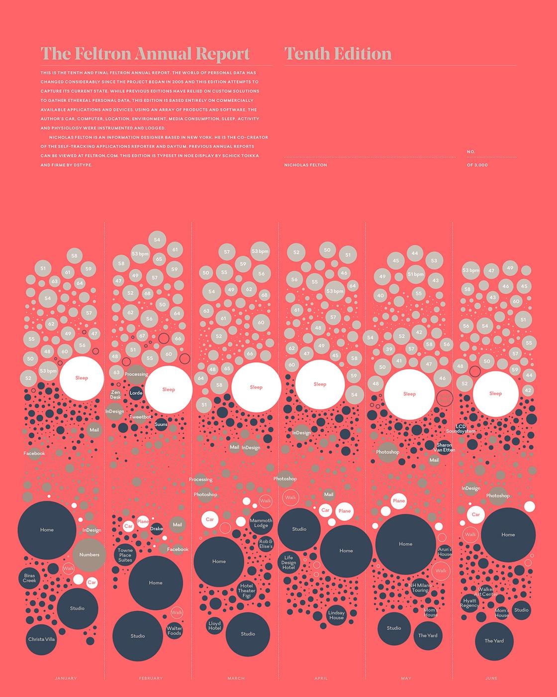 felton [chart] [circles] 01@2x