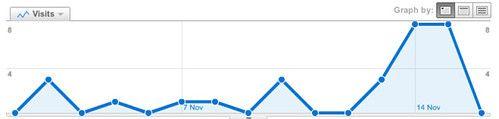 Lies, damned lies and Google Analytics