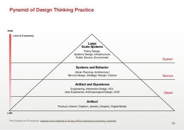 design thinking pyramid