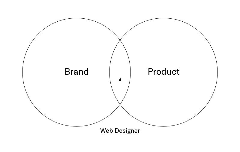 interactive design chart
