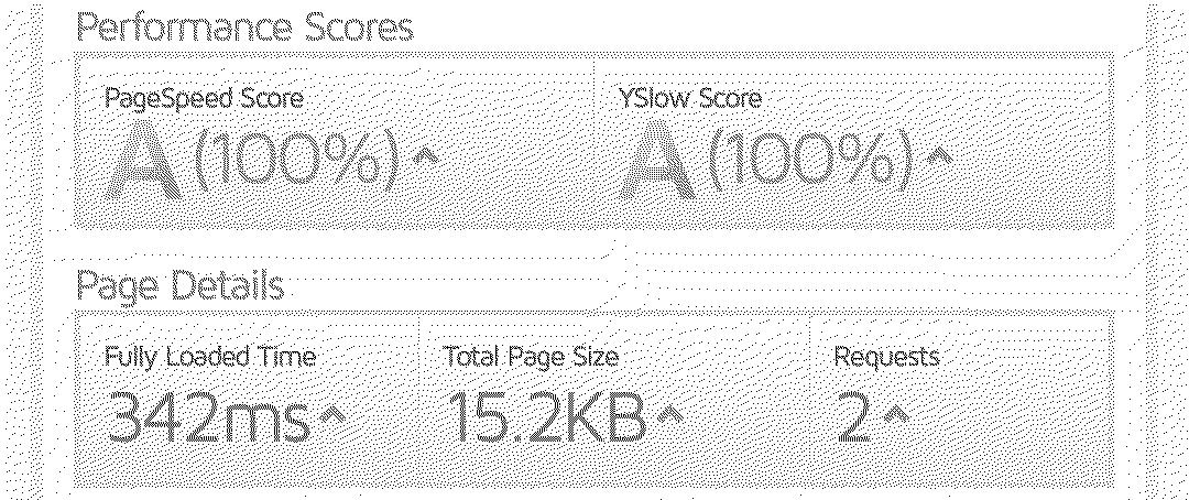 my website's performance scores