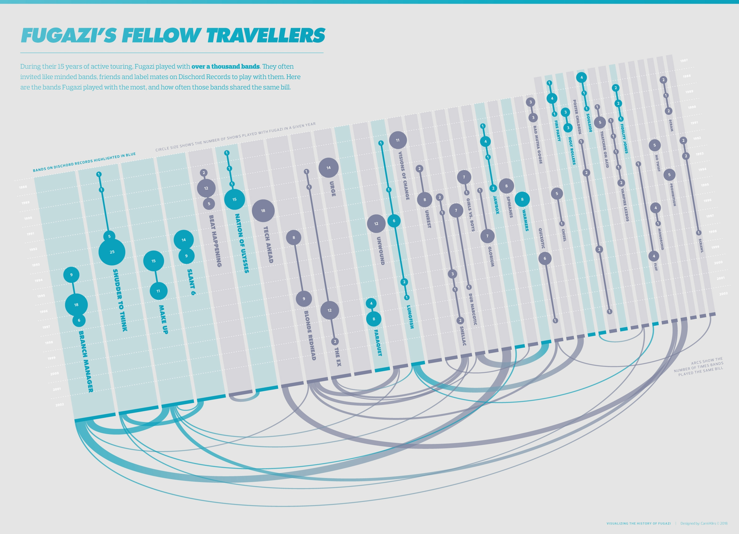 fugazi infographic by carni klirs