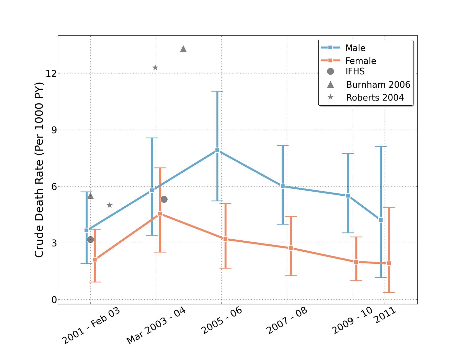 """Amy Hagopian et al., """"Mortality in Iraq Associated with the 2003–2011 War and Occupation: Findings from a National Cluster Sample Survey by the University Collaborative Iraq Mortality Study,"""" PLOS Medicine."""