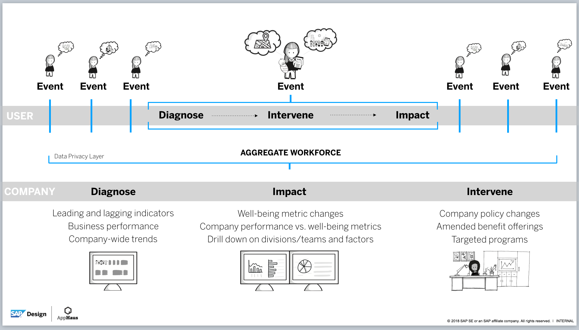 Company well-being data management model