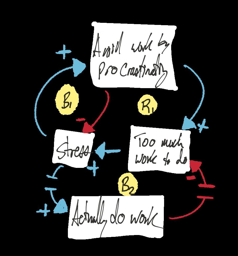 Procrastination systems loops.