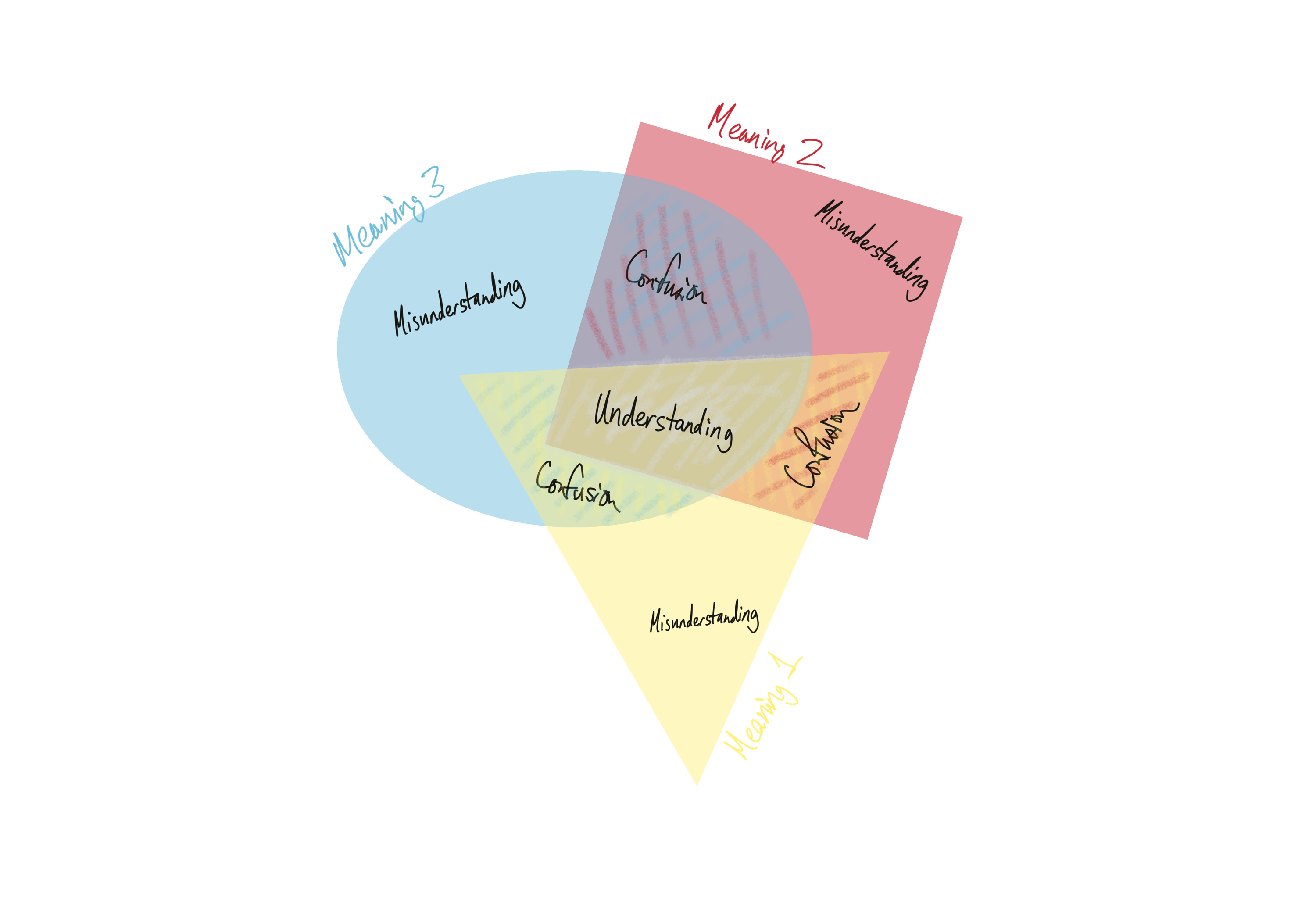 Buzzword meaning space. The three colored shapes are three different meanings attached to the same buzzword.