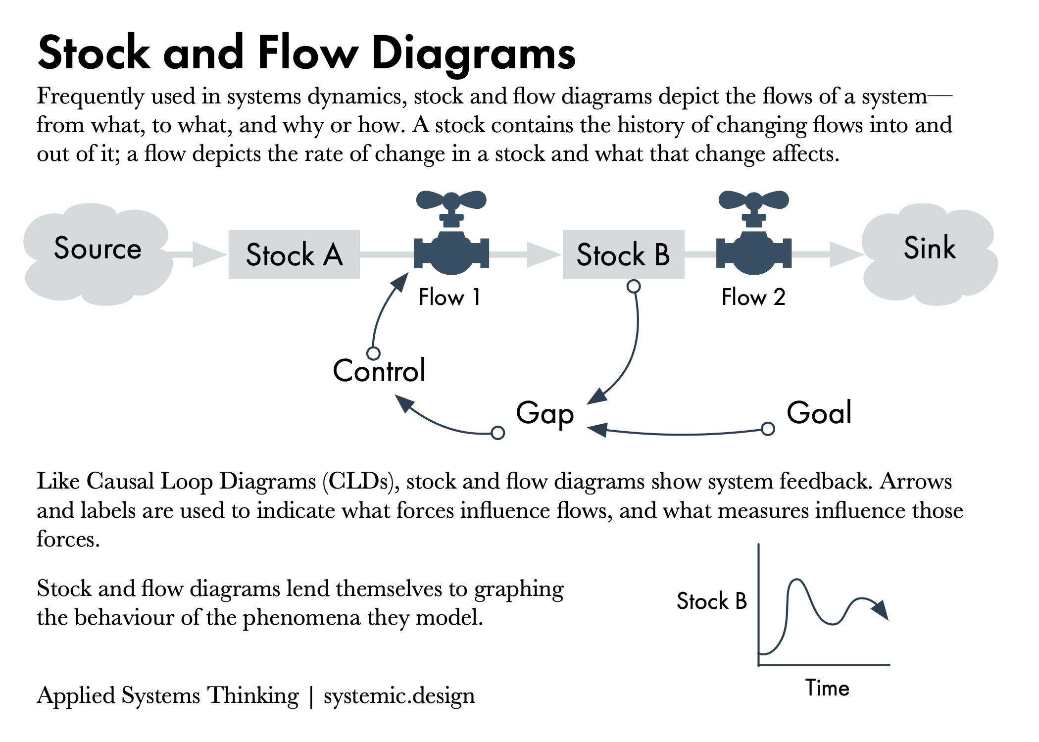 Stock and Flow Diagrams