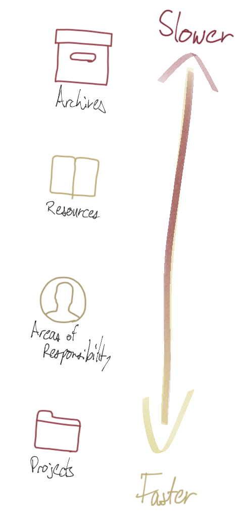 The pace layers in PARA: Projects change the fastest, while the Archive changes the slowest.