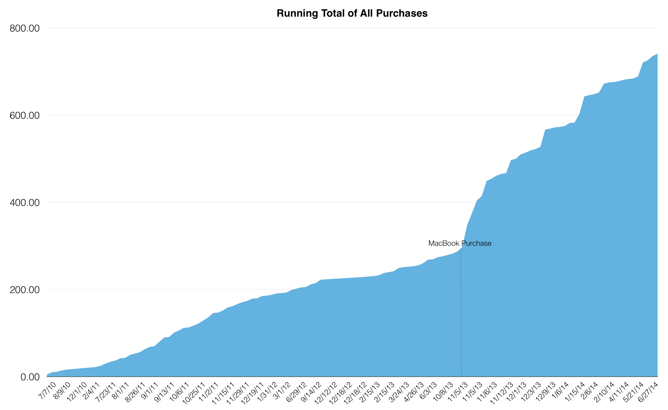 Running Total of All Purchases