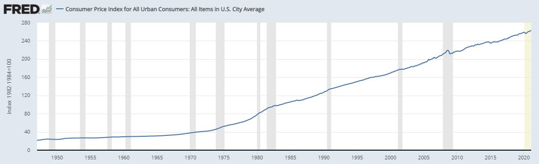 Consumer Price Index US 2020