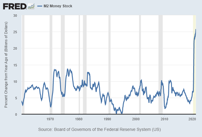 M2 Money Stock Growth USA, 2021