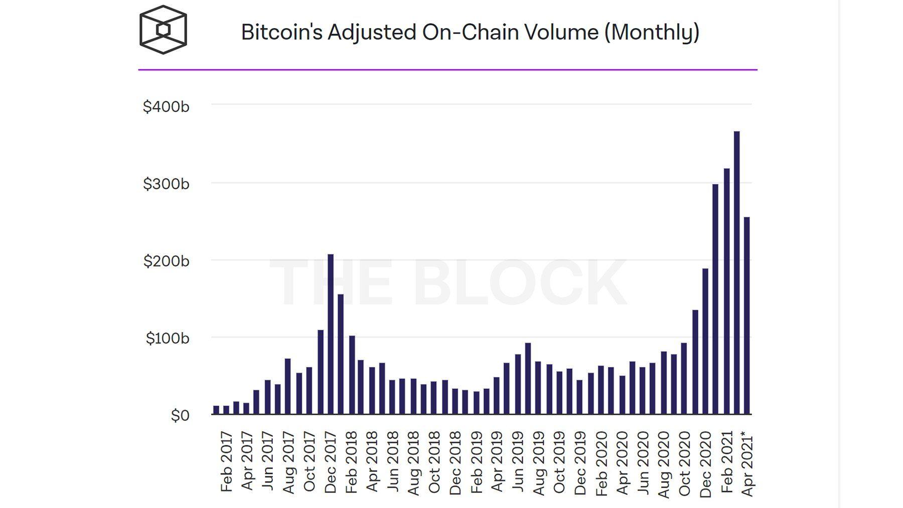 On-chain volume