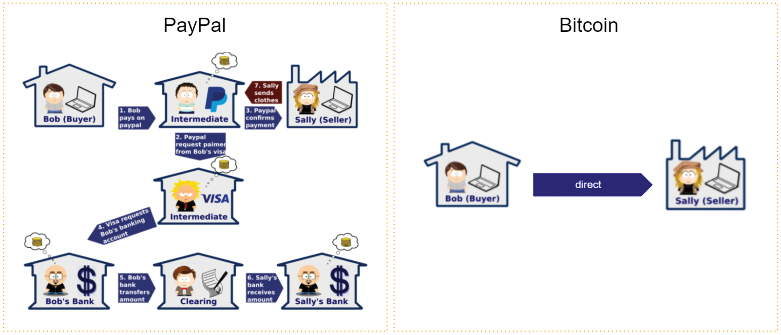 A PayPal payment vs.Bitcoin