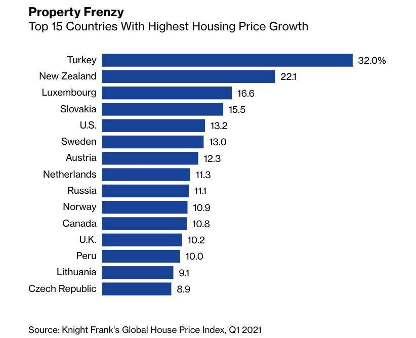 Countries with Highest Housing Price Growth