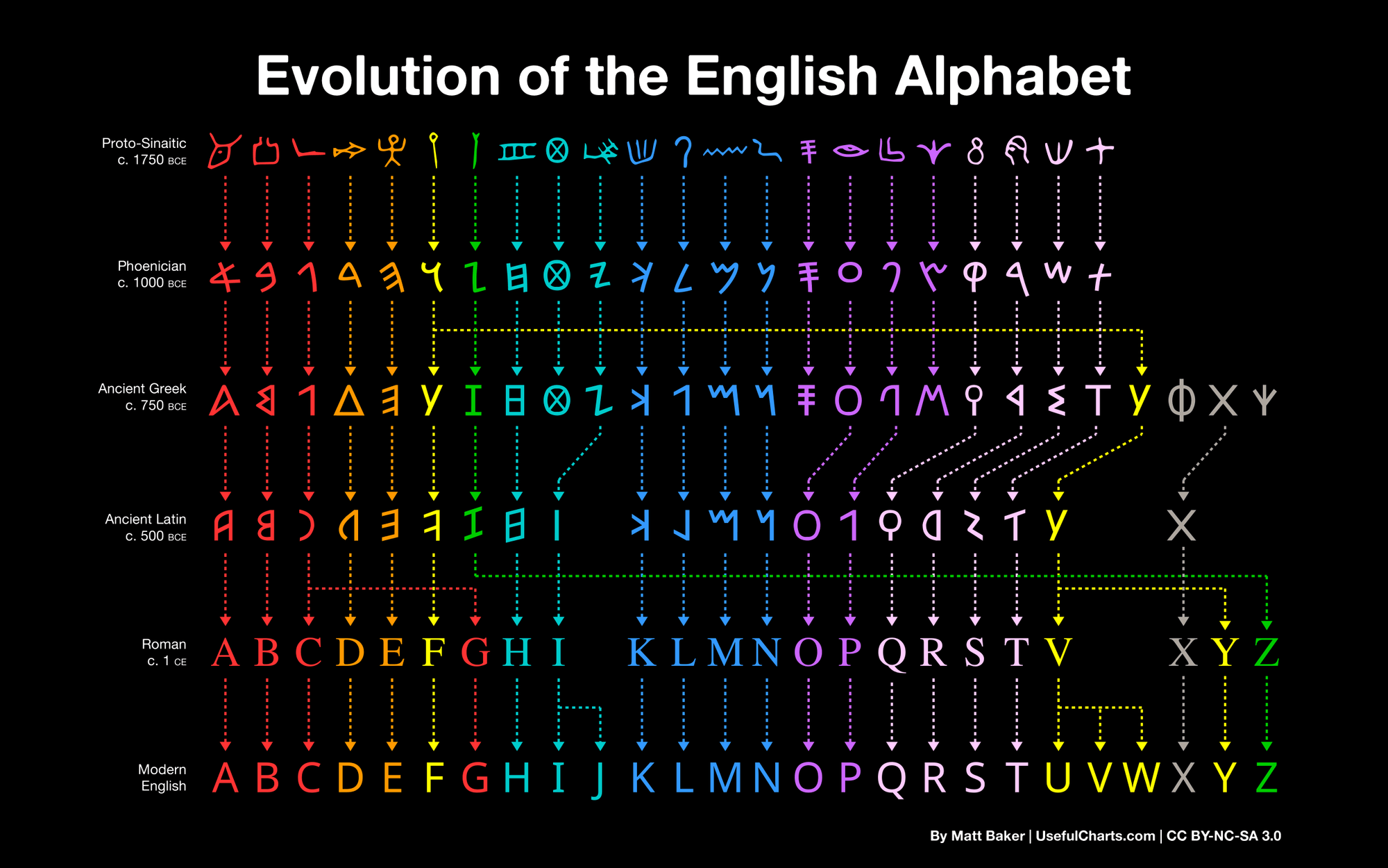 Evolution of English Alphabet