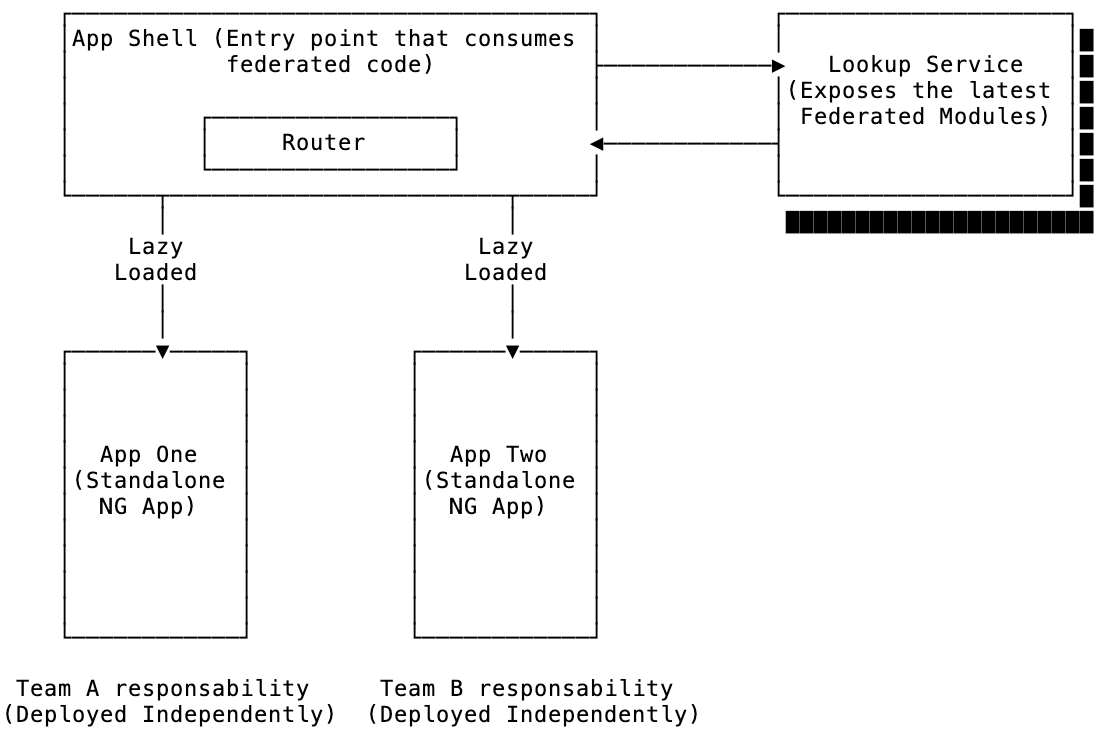 Apps Diagram