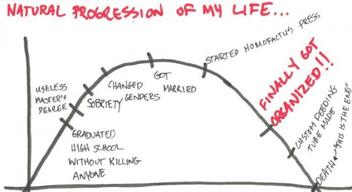 The natural progression of my life