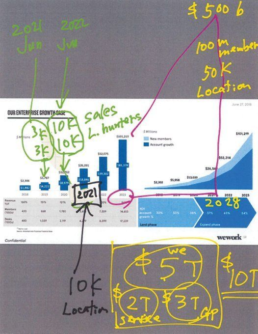 """Masa's handwriting on a chart of WeWork projecting a cool $101 B in revenue in 2023. Masa extends the hockey stick chart to 2028. Total planned valuation: """"$10T"""""""