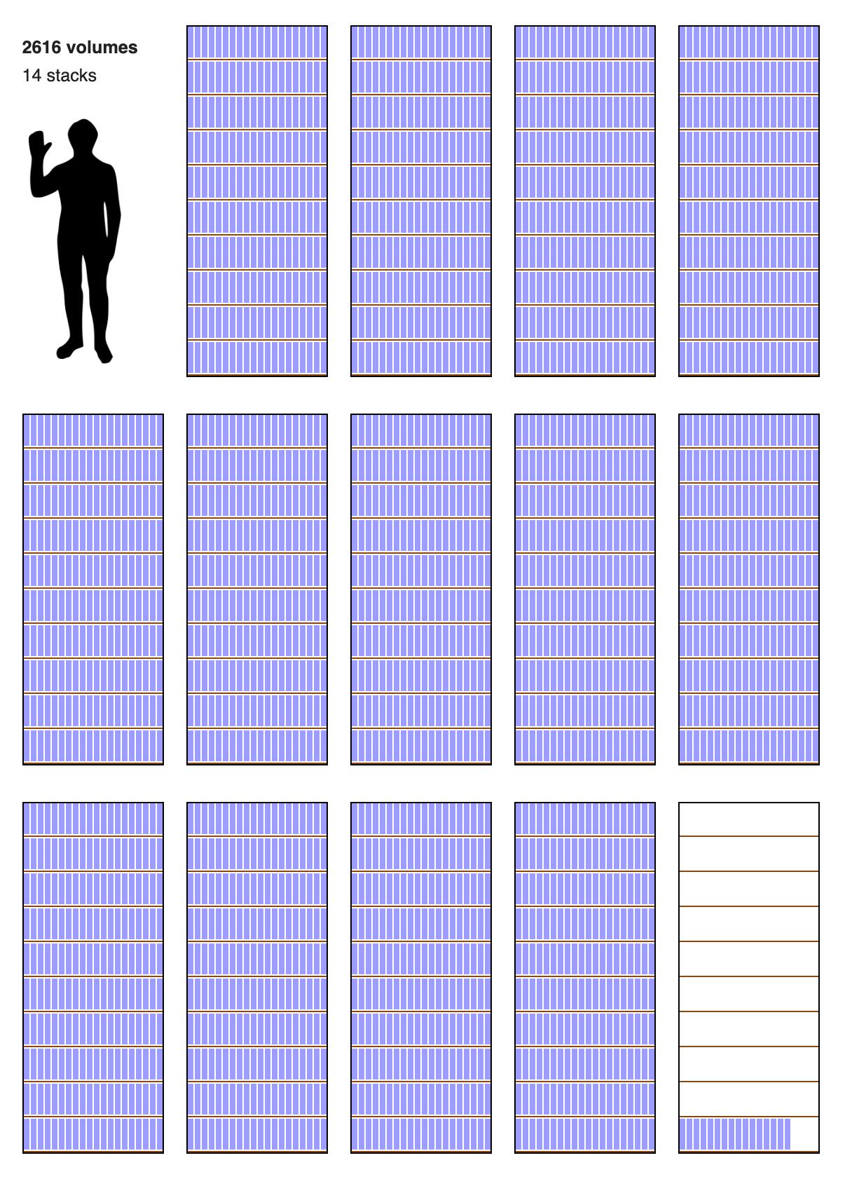 Die aktuelle Größe der englischen Wikipedia (ohne Bilder) in Druckvolumen, per mathematischer Berechnung