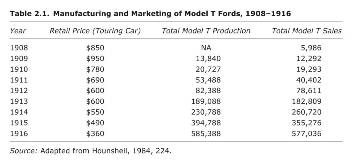Ford Model T Produktion