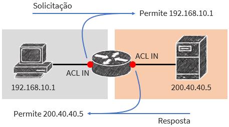 Figura 03