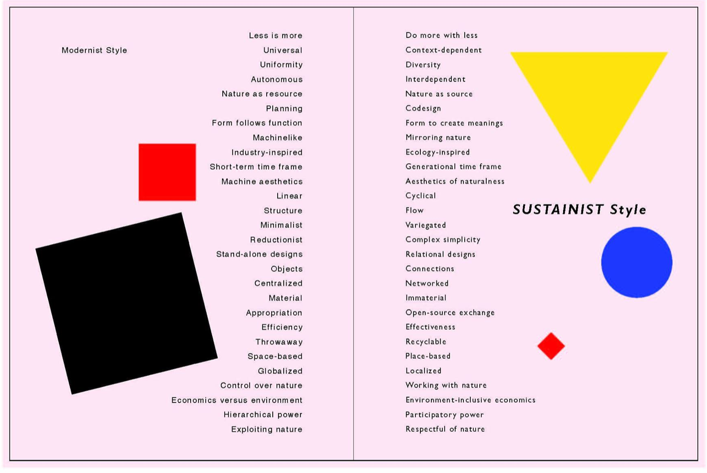 Sustainist Style and Modenist Style