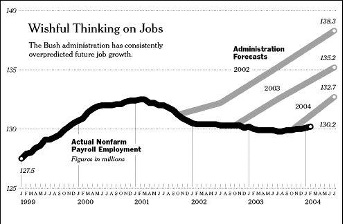 jobforecast