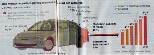 Le Monde's New Chart Junk