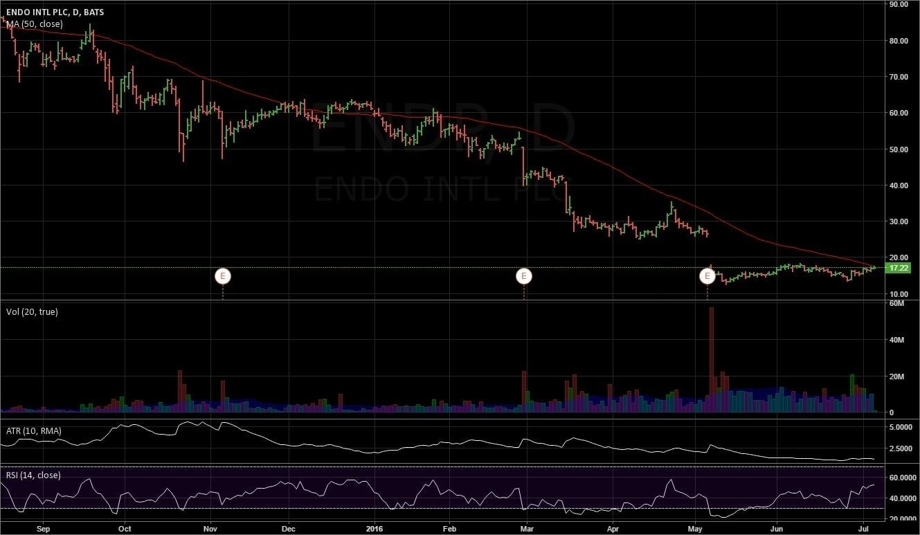 Endo Pharmaceuticals daily chart, from tradingview.com