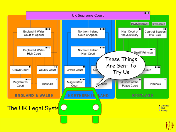 """A cartoon car looking at a diagram explaining the UK Judicial system says, """"There things are sent to try us""""."""