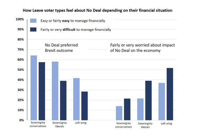 Graph showing leave voter views on a No Deal outcome to Brexit.
