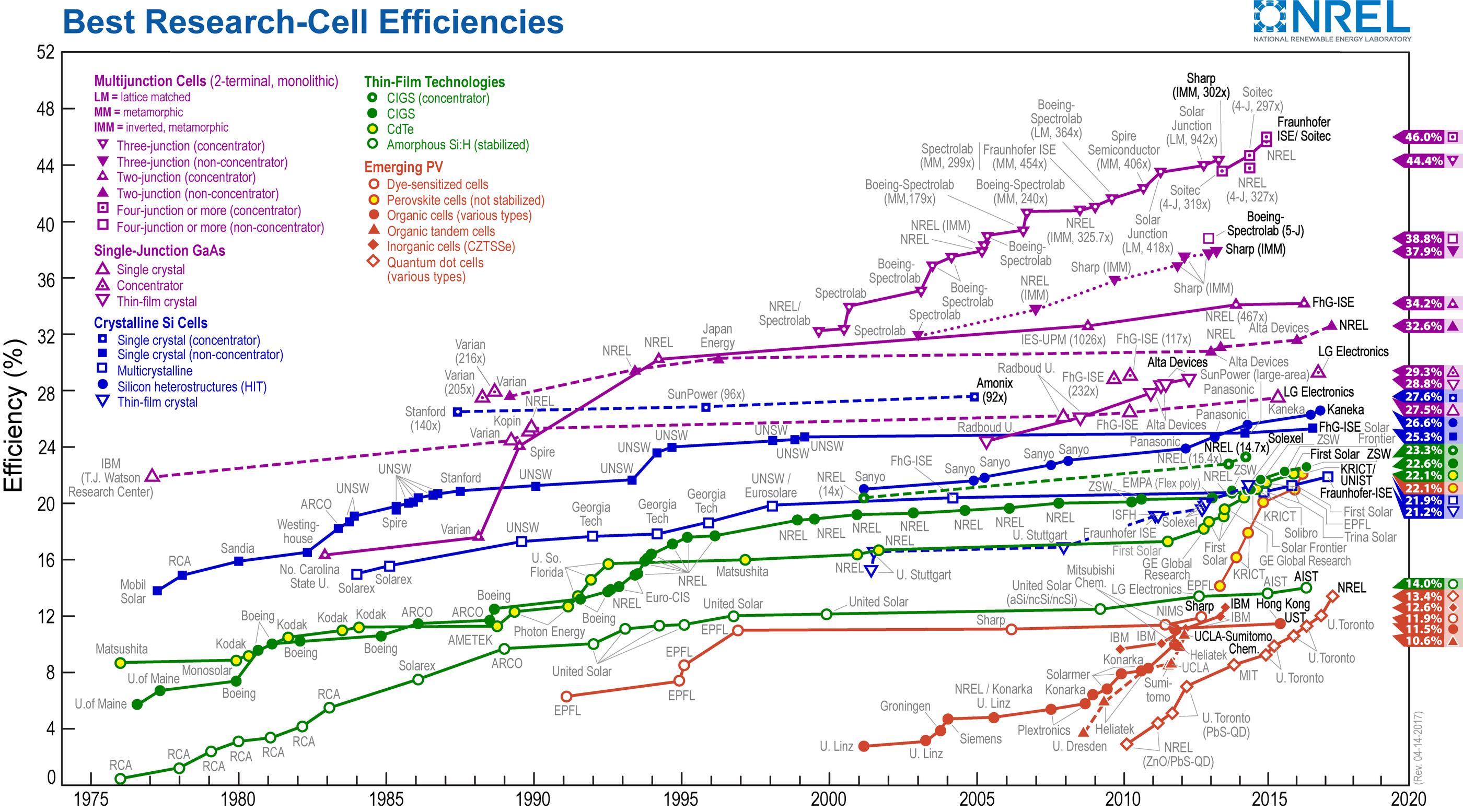 NREL PV Efficiencies