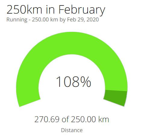 250k goal achieved in february