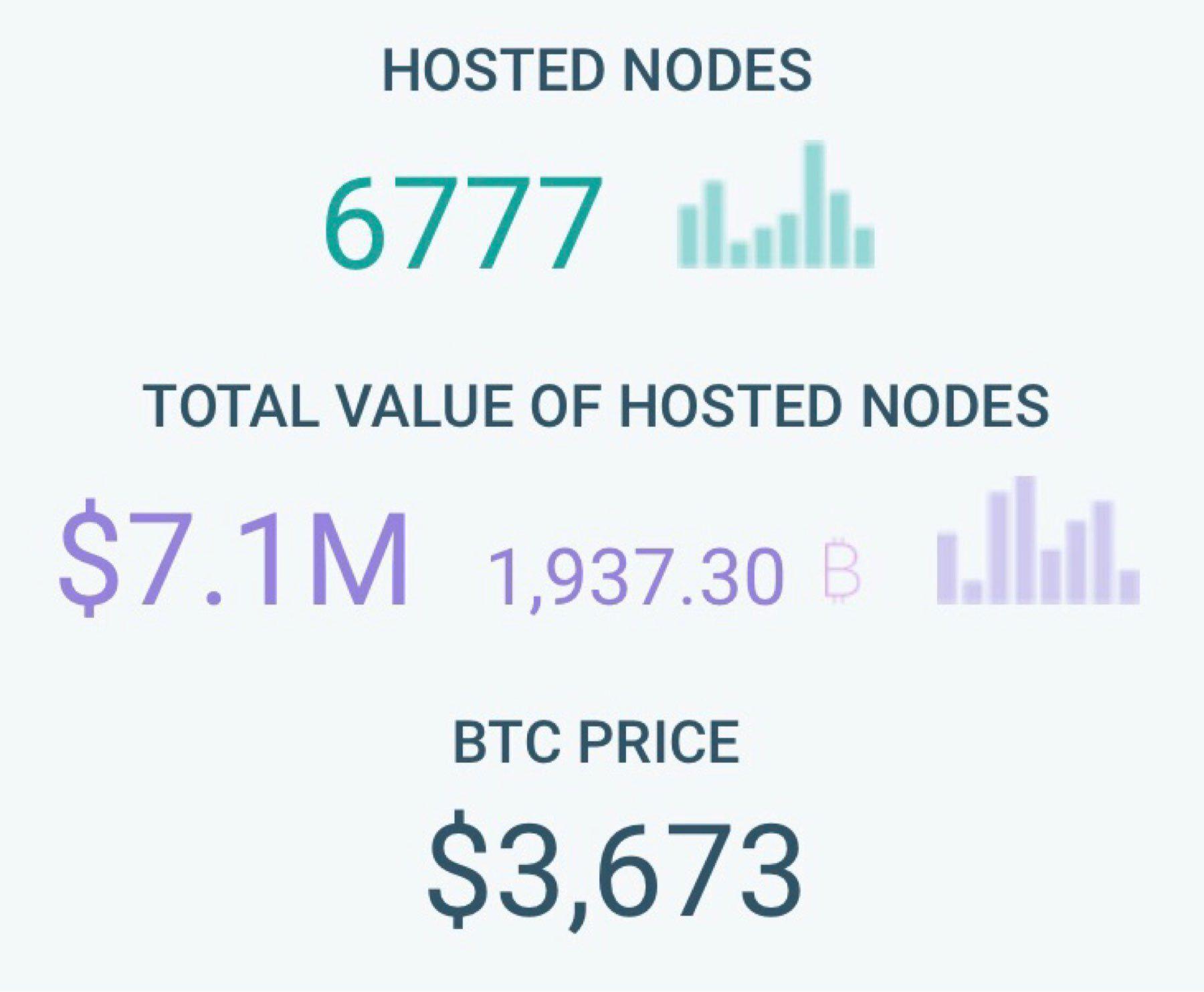 GIN node count