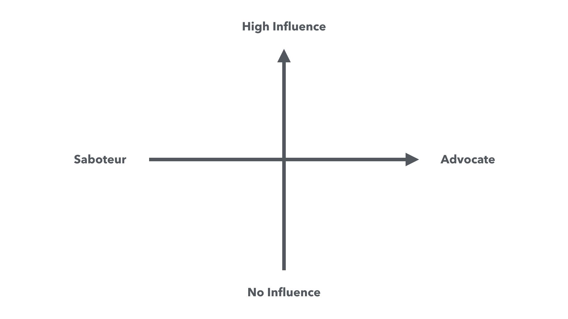 A graph on which to chart the members of your project.